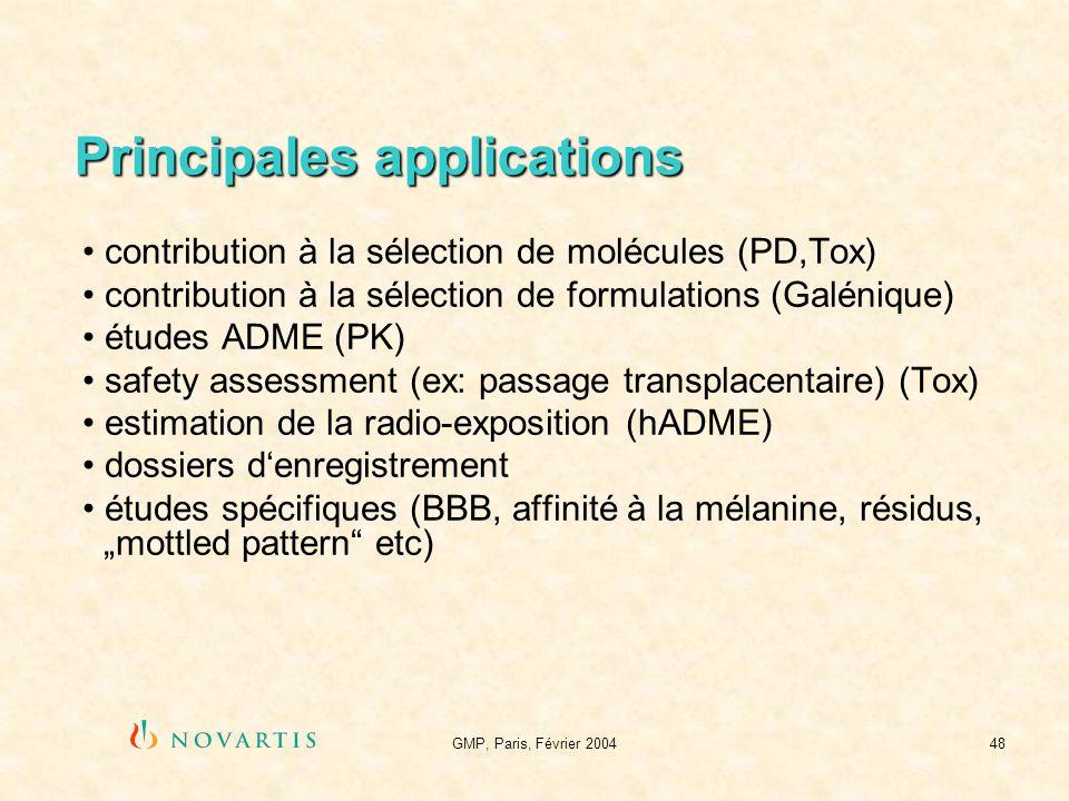 Principales applications