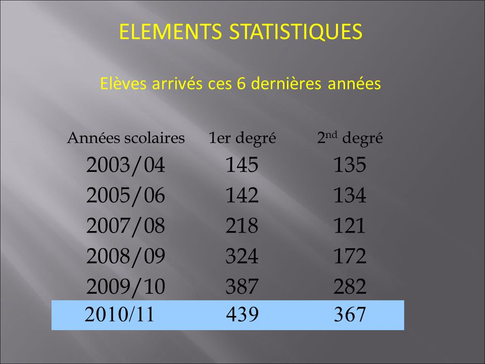 ELEMENTS STATISTIQUES