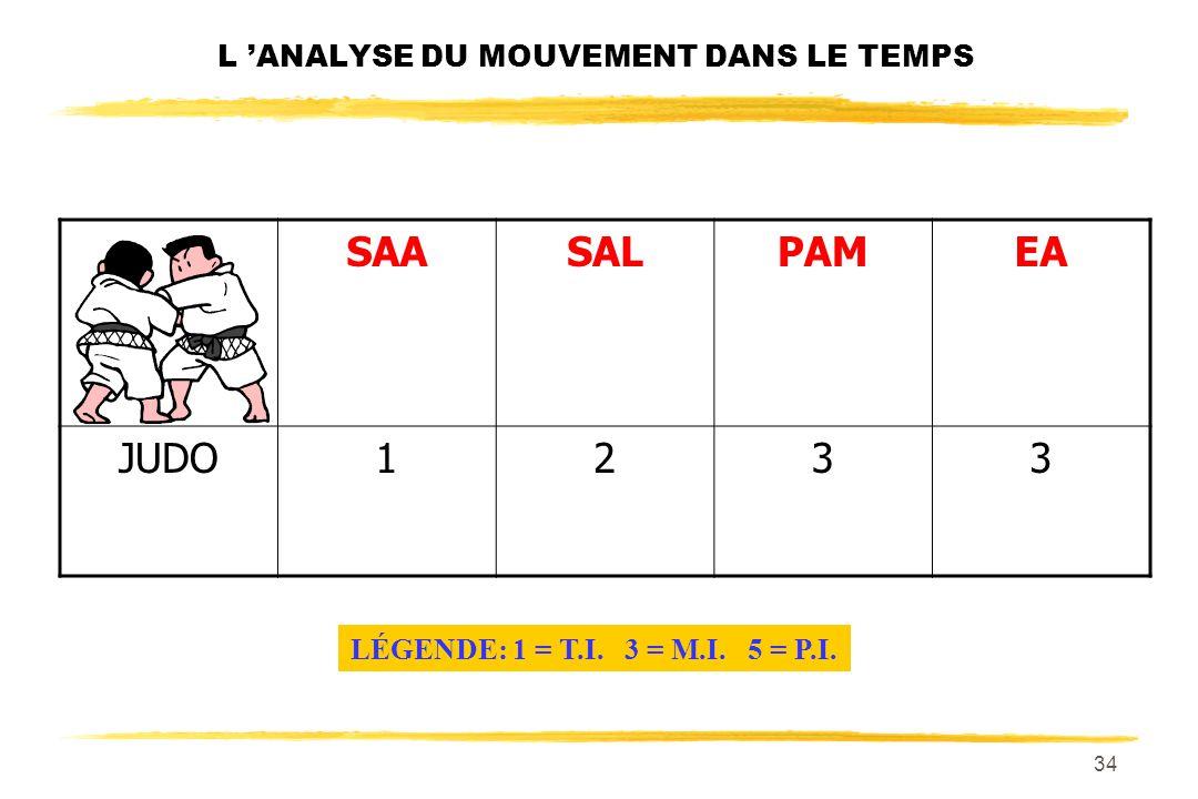 L 'ANALYSE DU MOUVEMENT DANS LE TEMPS