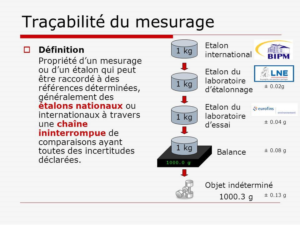 Traçabilité du mesurage
