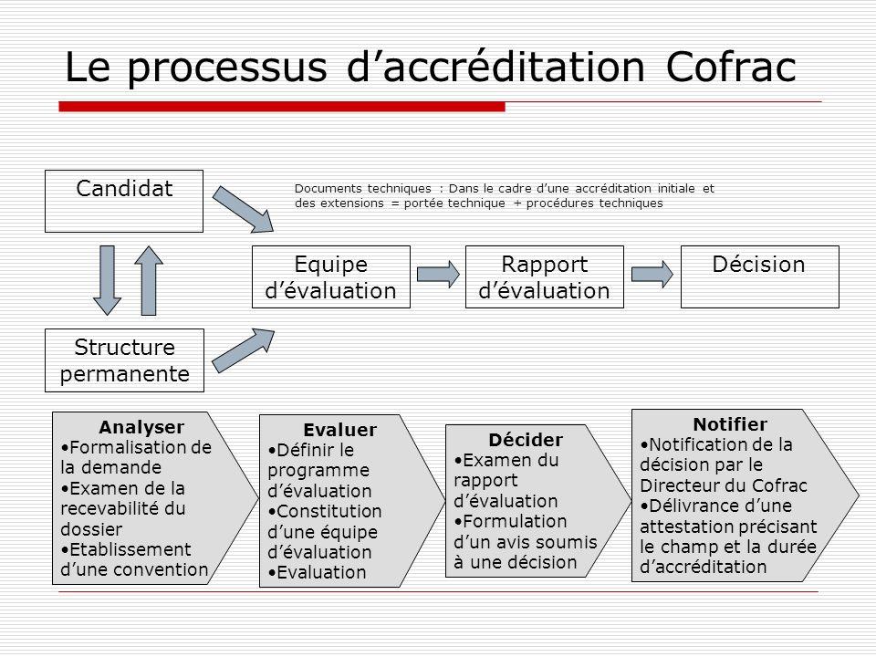 Le processus d'accréditation Cofrac