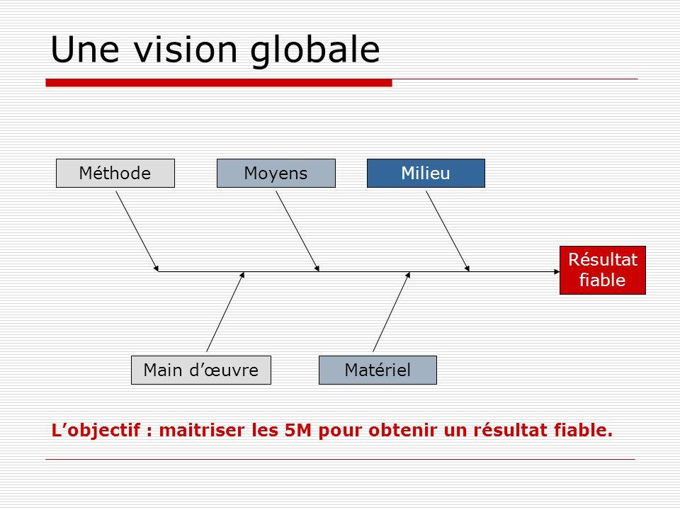 Une vision globale Méthode Moyens Milieu Résultat fiable Main d'œuvre