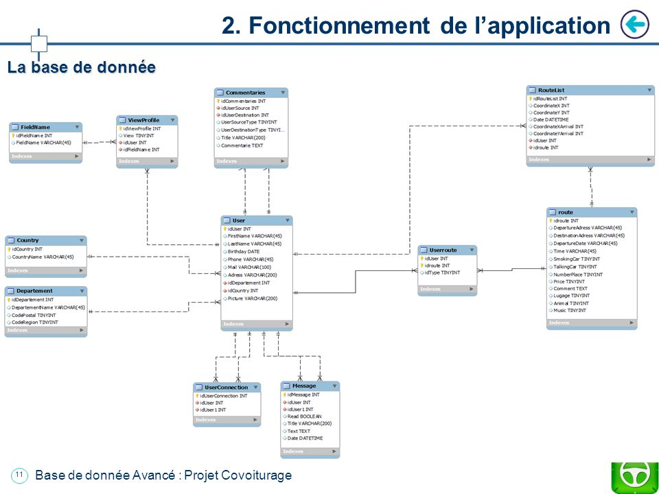2. Fonctionnement de l'application