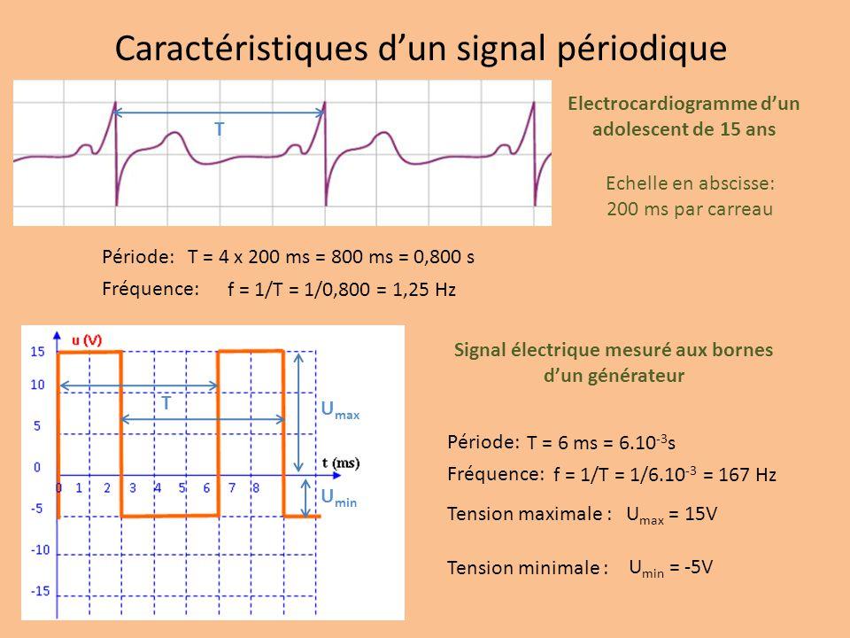 Caractéristiques d'un signal périodique