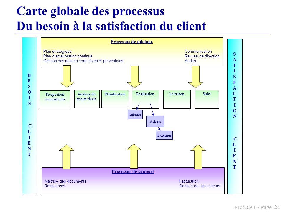 Carte globale des processus Du besoin à la satisfaction du client