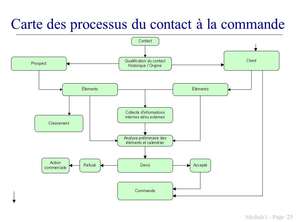 Carte des processus du contact à la commande