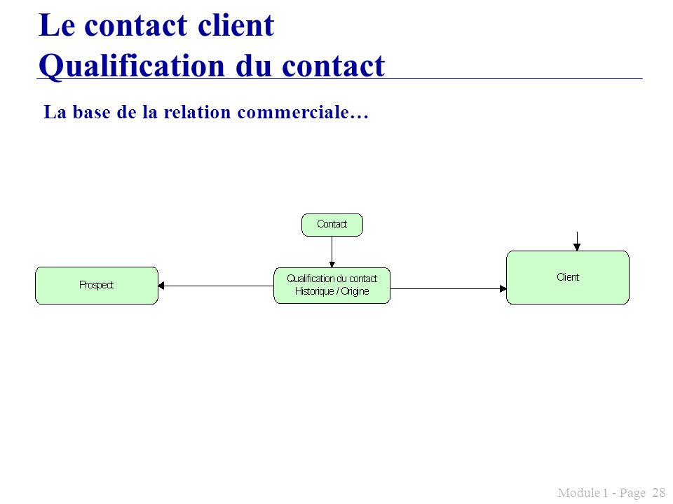 Le contact client Qualification du contact