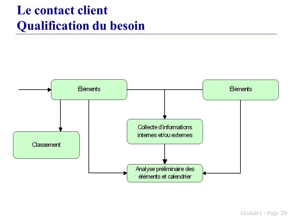 Le contact client Qualification du besoin