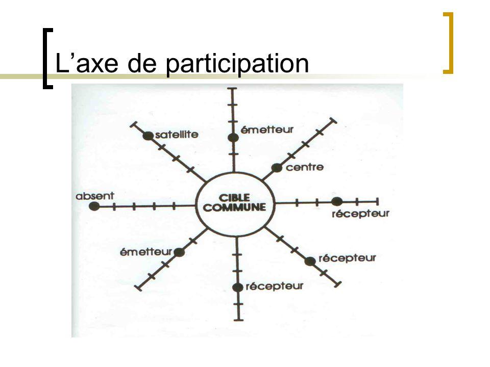 L'axe de participation