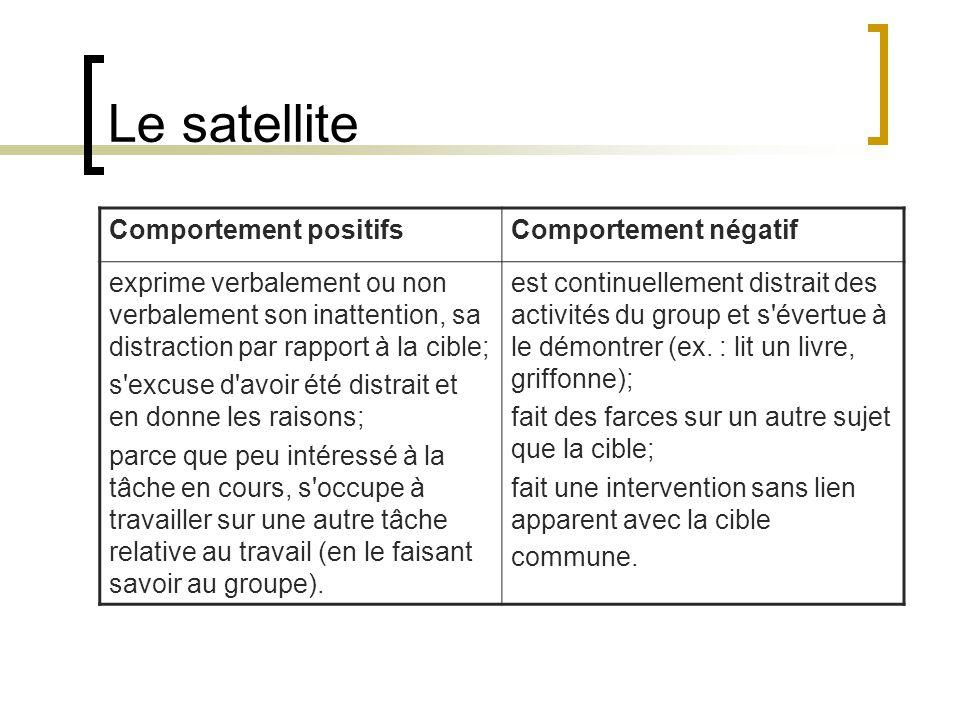 Le satellite Comportement positifs Comportement négatif