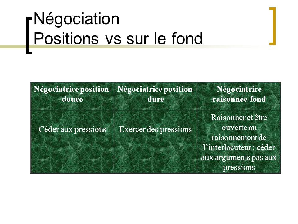 Négociation Positions vs sur le fond