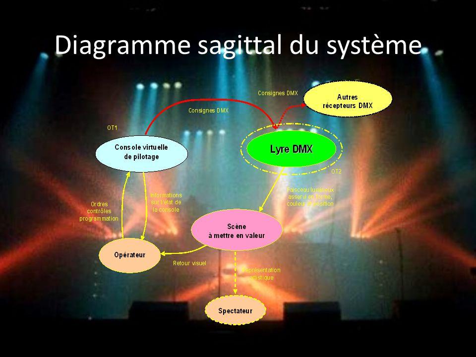 Diagramme sagittal du système