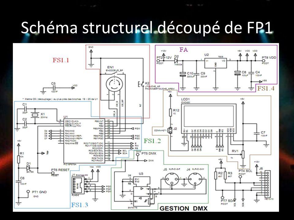 Schéma structurel découpé de FP1