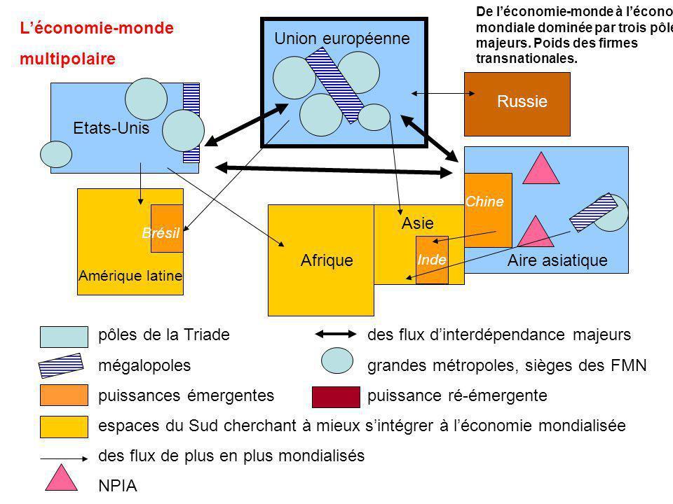 pôles de la Triade des flux d'interdépendance majeurs