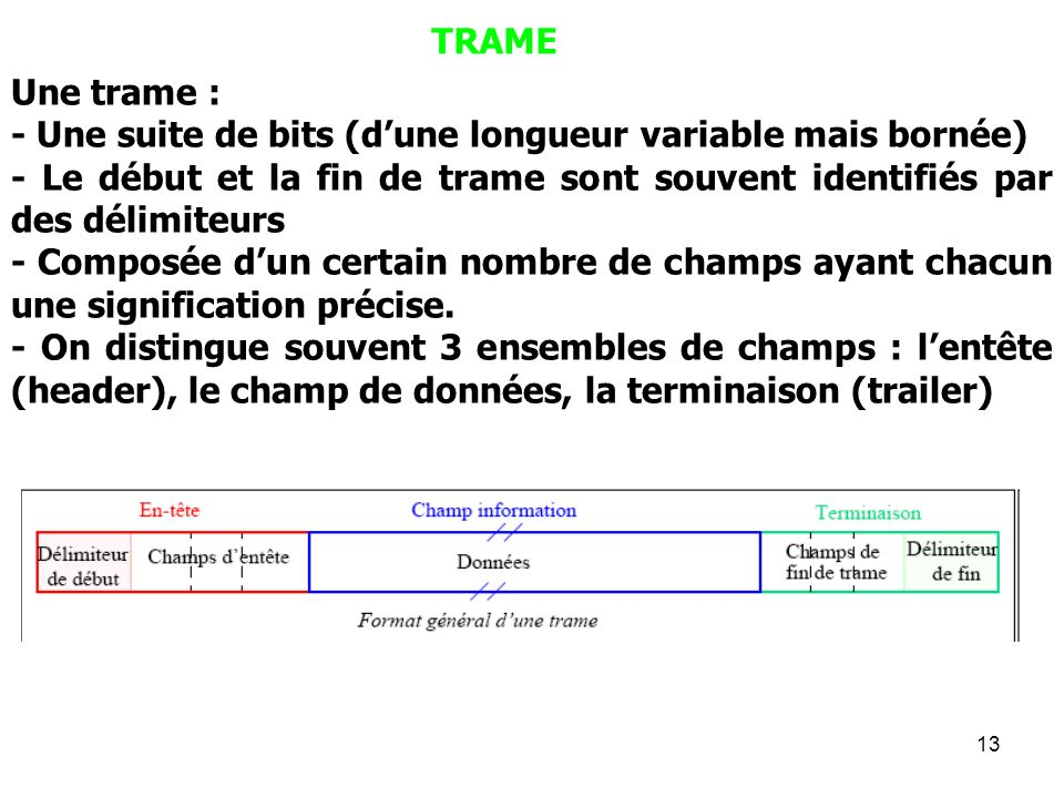 TRAMEUne trame : - Une suite de bits (d'une longueur variable mais bornée) - Le début et la fin de trame sont souvent identifiés par des délimiteurs.