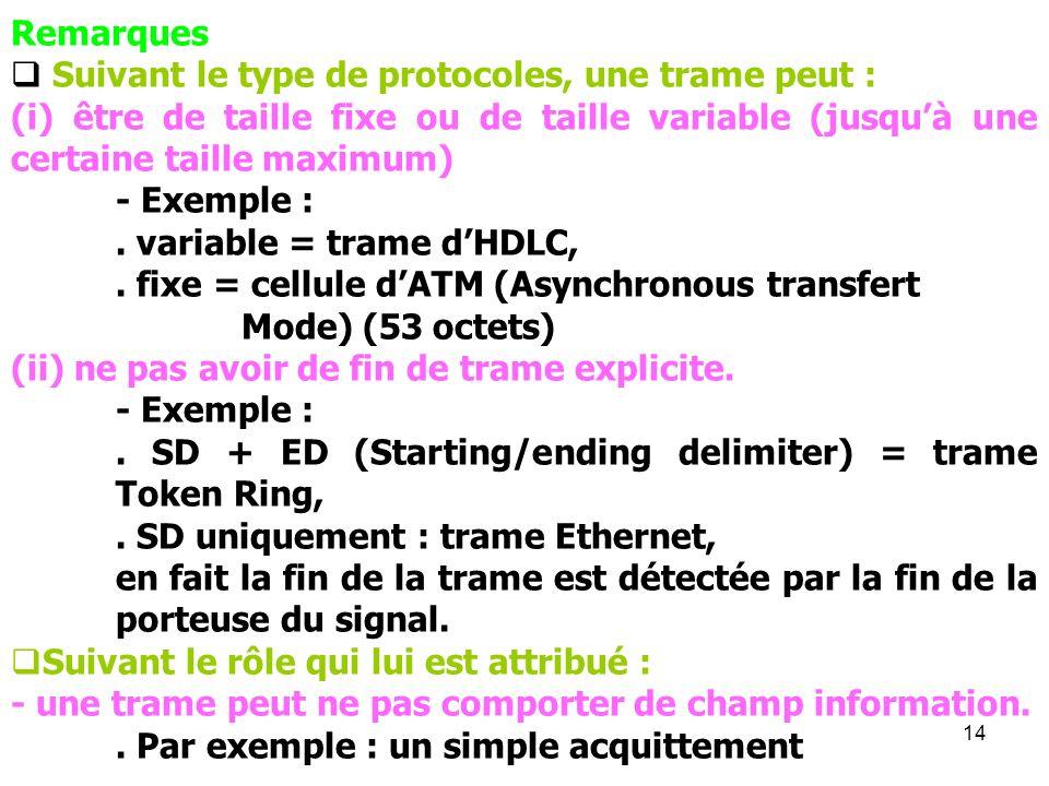 RemarquesSuivant le type de protocoles, une trame peut : (i) être de taille fixe ou de taille variable (jusqu'à une certaine taille maximum)