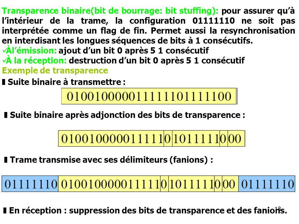 Transparence binaire(bit de bourrage: bit stuffing): pour assurer qu'à l'intérieur de la trame, la configuration 01111110 ne soit pas interprétée comme un flag de fin. Permet aussi la resynchronisation en interdisant les longues séquences de bits à 1 consécutifs.