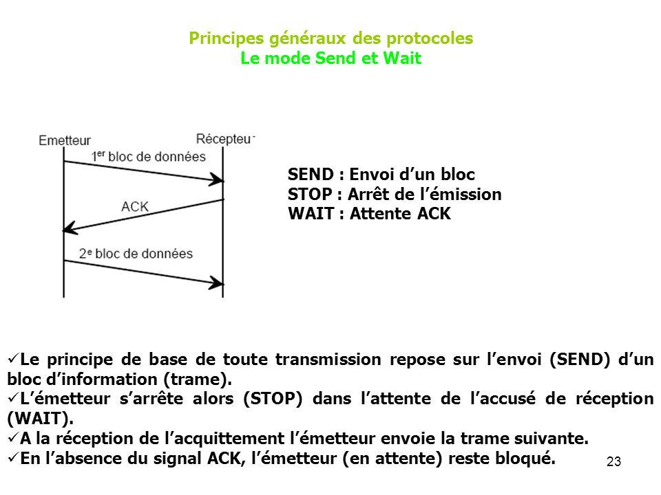 Principes généraux des protocoles
