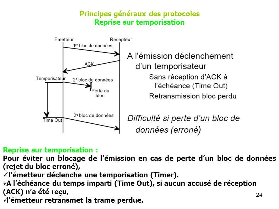 Principes généraux des protocoles Reprise sur temporisation