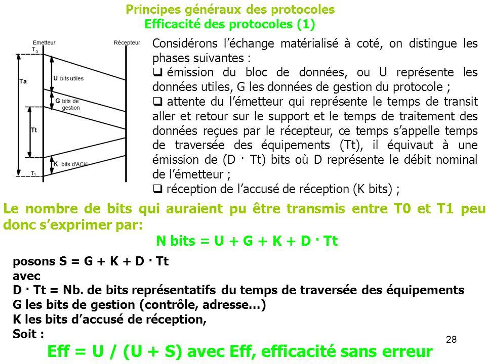 Eff = U / (U + S) avec Eff, efficacité sans erreur