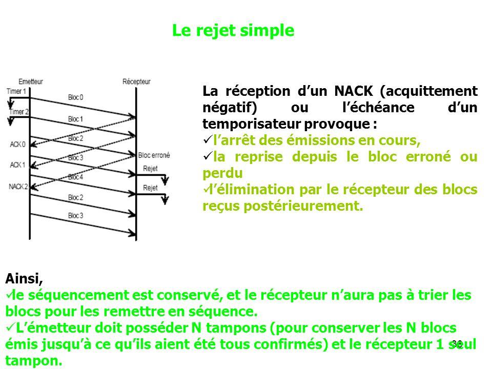 Le rejet simple La réception d'un NACK (acquittement négatif) ou l'échéance d'un temporisateur provoque :