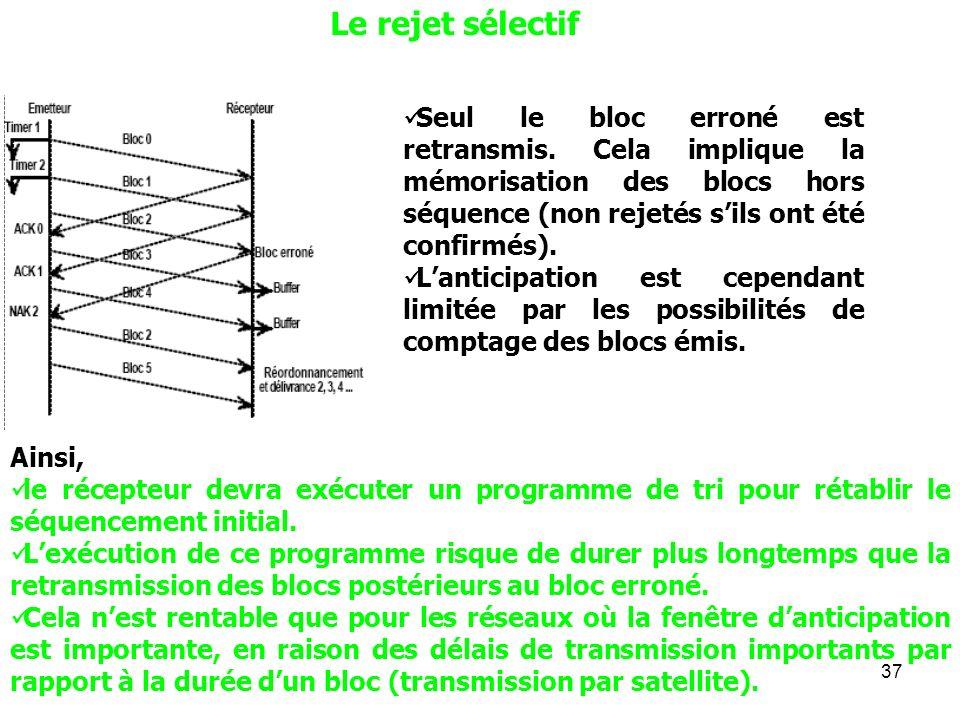 Le rejet sélectifSeul le bloc erroné est retransmis. Cela implique la mémorisation des blocs hors séquence (non rejetés s'ils ont été confirmés).