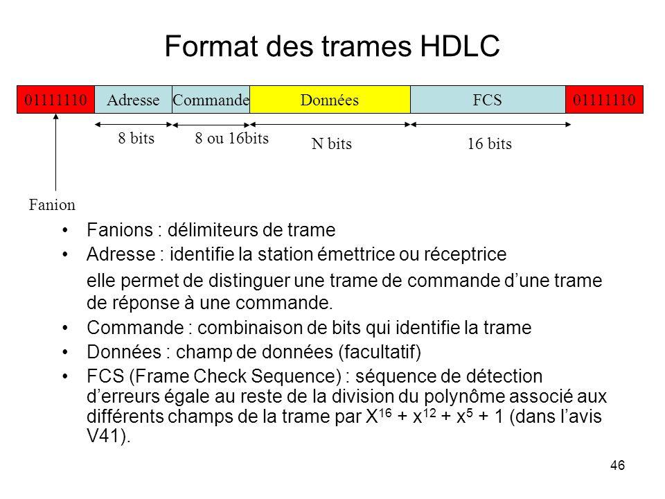 Format des trames HDLC Fanions : délimiteurs de trame