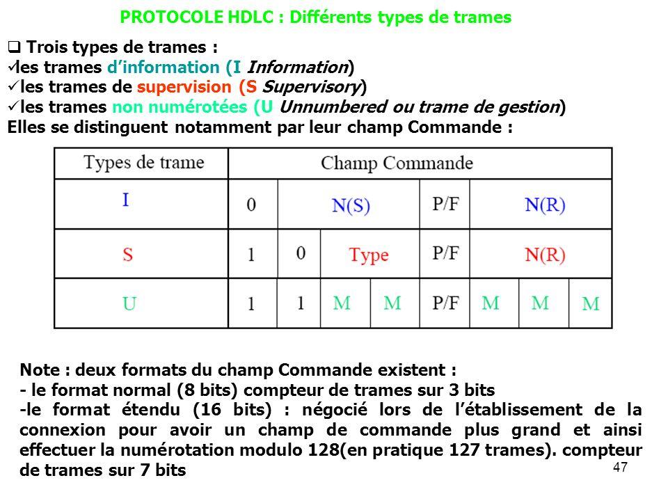 PROTOCOLE HDLC : Différents types de trames