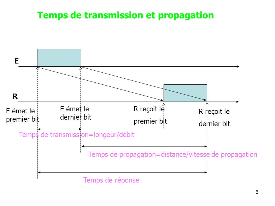 Temps de transmission et propagation