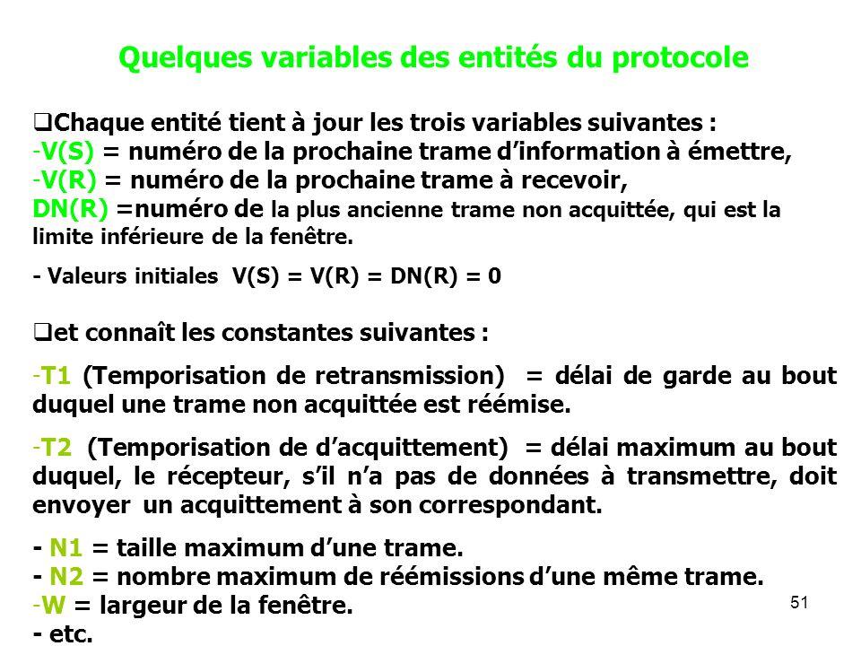 Quelques variables des entités du protocole