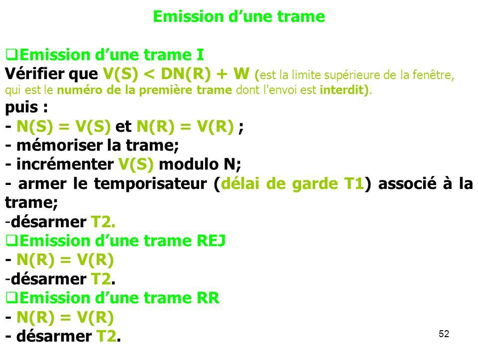 Emission d'une trame Emission d'une trame I.