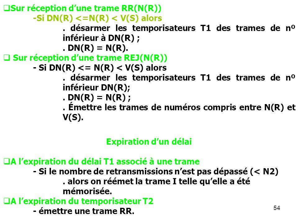 Sur réception d'une trame RR(N(R))