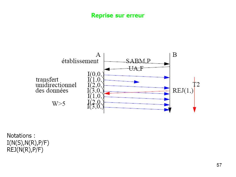 Reprise sur erreur Notations : I(N(S),N(R),P/F) REJ(N(R),P/F)
