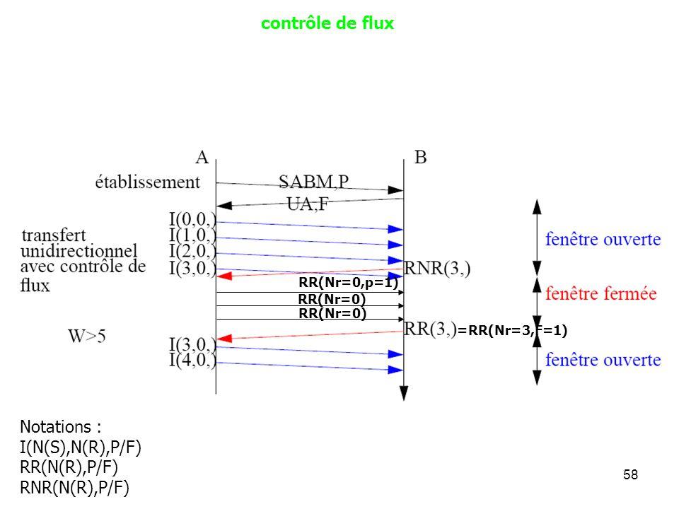 contrôle de flux Notations : I(N(S),N(R),P/F) RR(N(R),P/F)