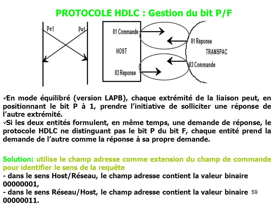 PROTOCOLE HDLC : Gestion du bit P/F