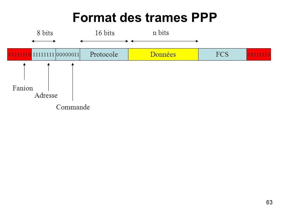 Format des trames PPP 8 bits 16 bits n bits Données FCS Protocole