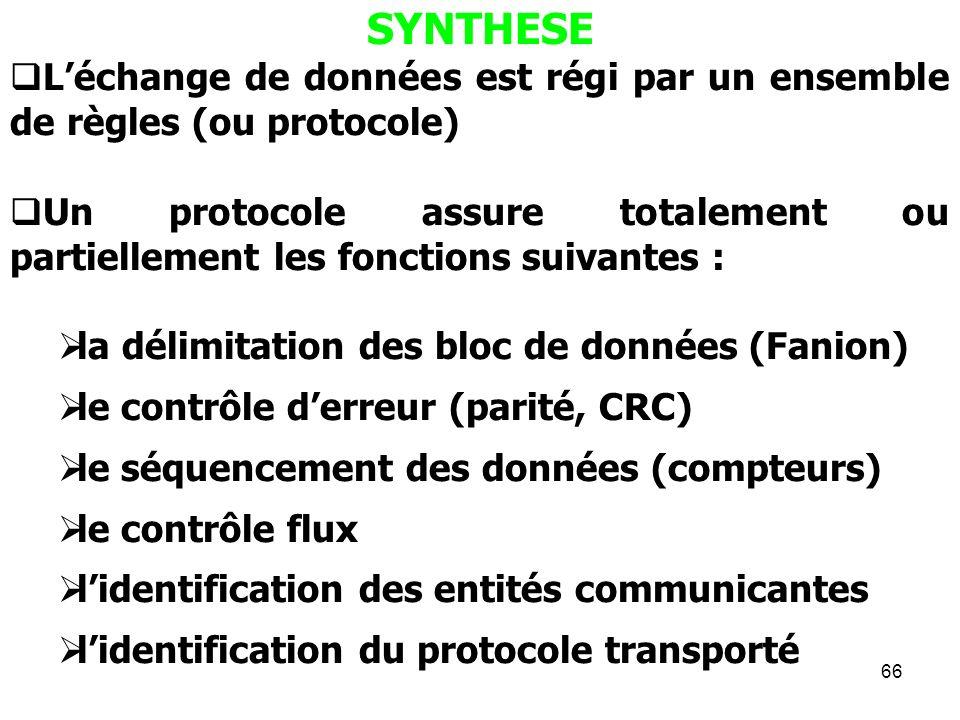 SYNTHESE L'échange de données est régi par un ensemble de règles (ou protocole)