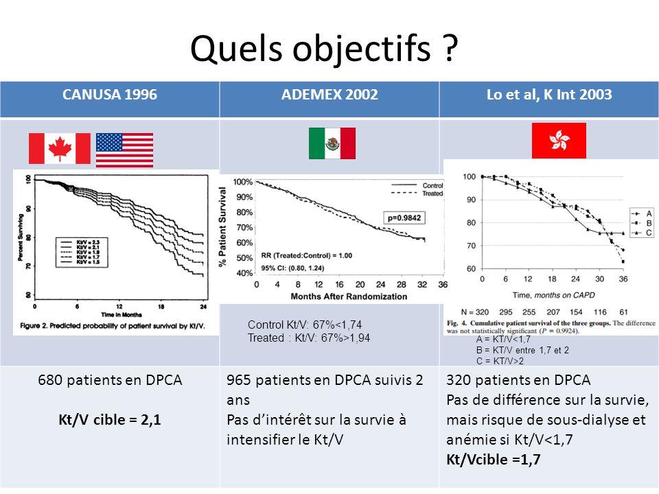 Quels objectifs CANUSA 1996 ADEMEX 2002 Lo et al, K Int 2003