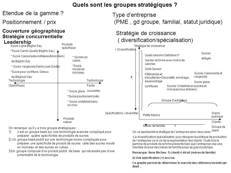 Quels sont les groupes stratégiques Etendue de la gamme