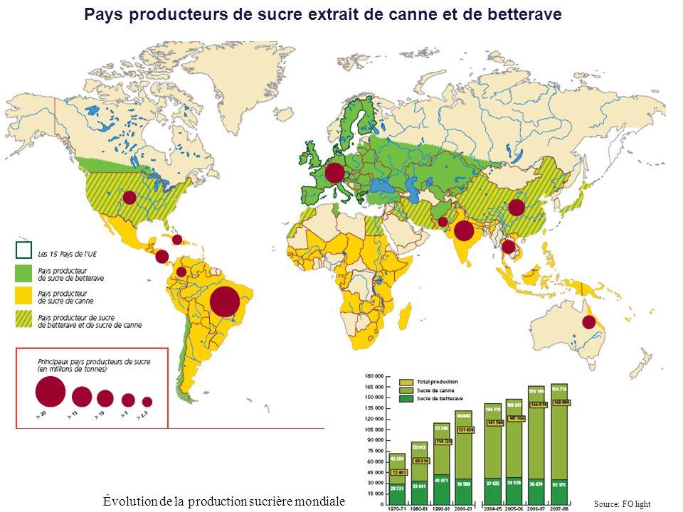 Pays producteurs de sucre extrait de canne et de betterave