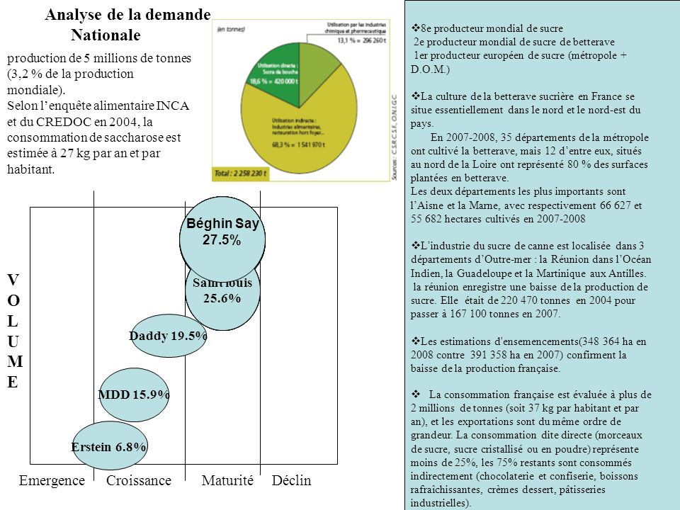 Analyse de la demande Nationale V O L U M E Emergence Croissance