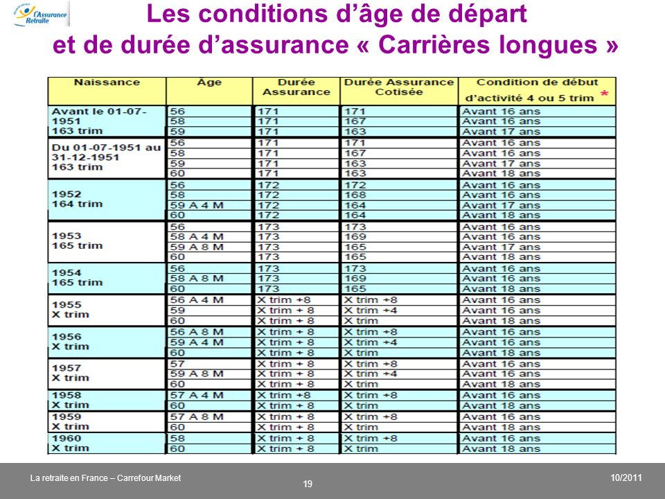 Les conditions d'âge de départ et de durée d'assurance « Carrières longues »