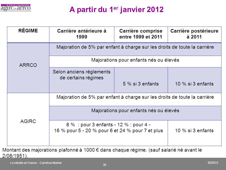 Carrière comprise entre 1999 et 2011 Carrière postérieure à 2011