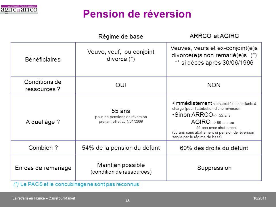 Pension de réversion Régime de base ARRCO et AGIRC Bénéficiaires