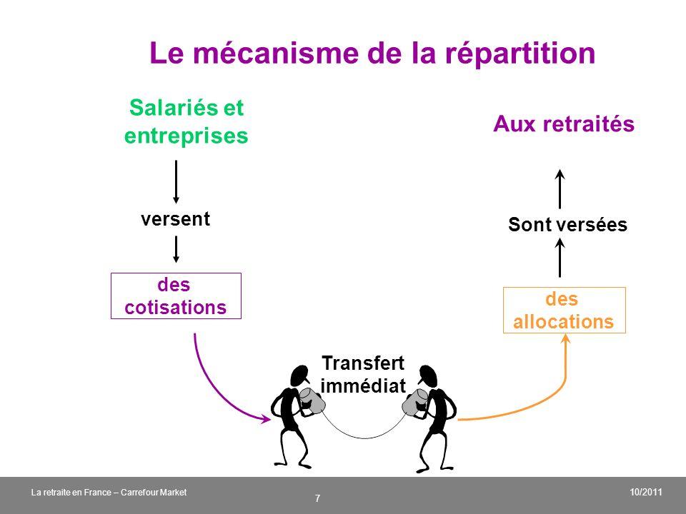 Le mécanisme de la répartition
