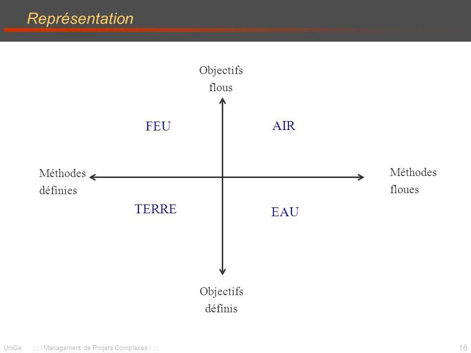 Représentation FEU AIR TERRE EAU Objectifs flous Méthodes Méthodes