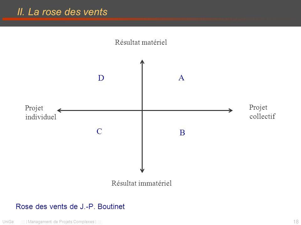 II. La rose des vents D A C B Résultat matériel Projet individuel