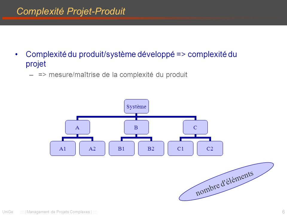Complexité Projet-Produit