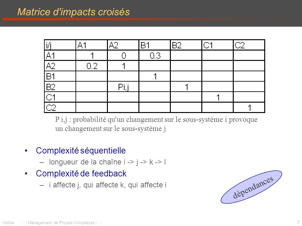 Matrice d impacts croisés