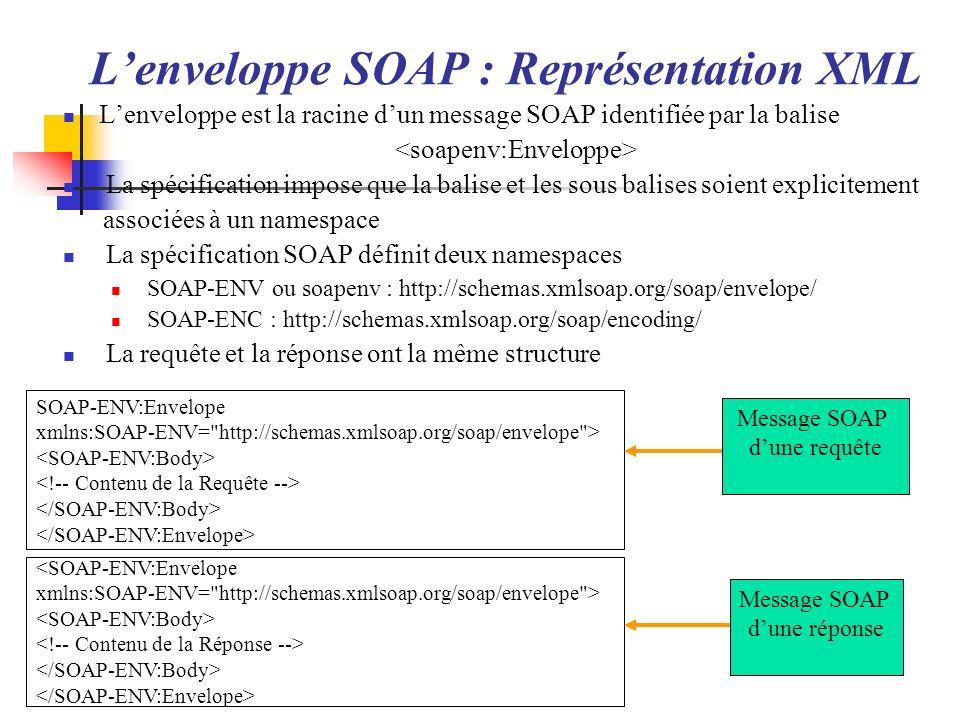 L'enveloppe SOAP : Représentation XML